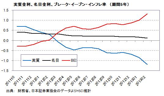 実質金利、名目金利、ブレーク・イーブン・インフレ率(期間5年)