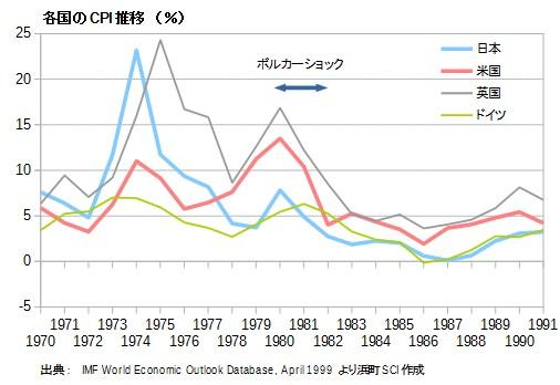 各国のインフレ推移