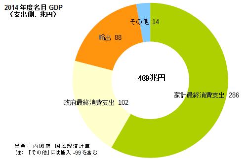 2014年度の名目GDP支出側