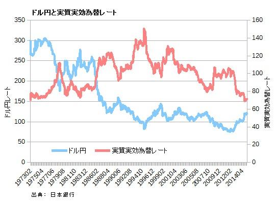 ドル円と実質実効為替レート