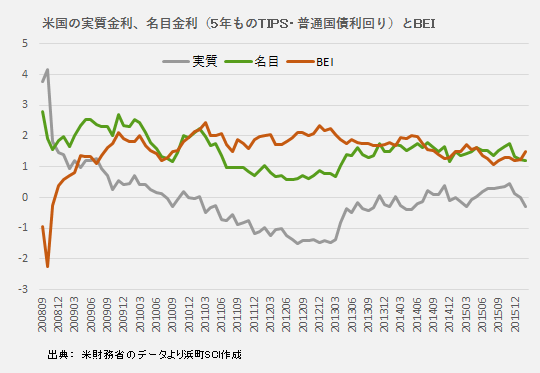 【グラフ】日米の実質金利、名目金利、ブレークイーブン・インフレ率