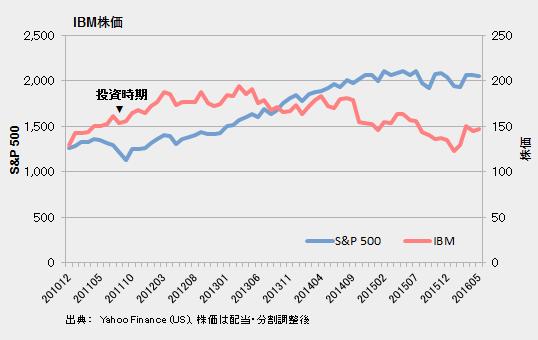 IBM株価とS&P 500