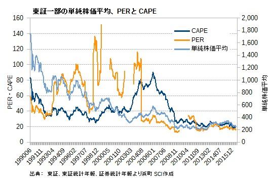 東証一部の単純株価平均、PERとCAPE