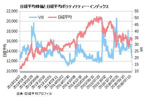 日経平均株価と日経平均VIX
