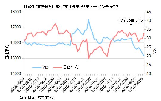 日経平均株価と日経平均VIX.直近