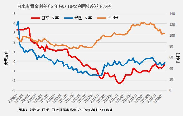 日米実質金利差(5年もの)とドル円