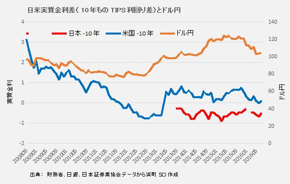 日米実質金利差(10年もの)とドル円