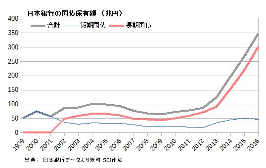 日本銀行の国債保有額