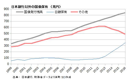 日本銀行以外の国債保有