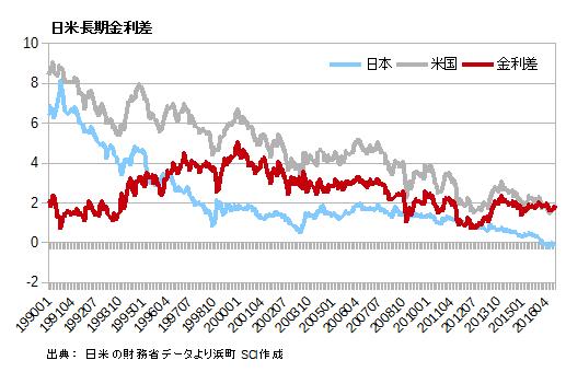 日米長期金利差
