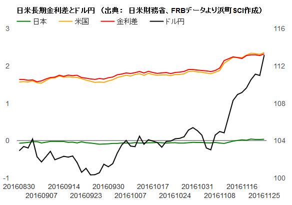 【お知らせ】日米長期金利差グラフの掲載開始