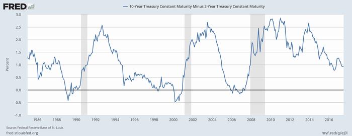 米国債の2年-10年スプレッド