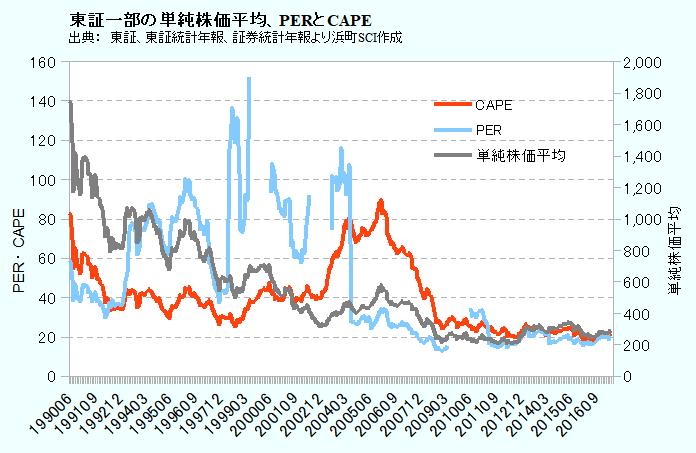 東証一部の単純株価平均、PERとCAPEレシオ