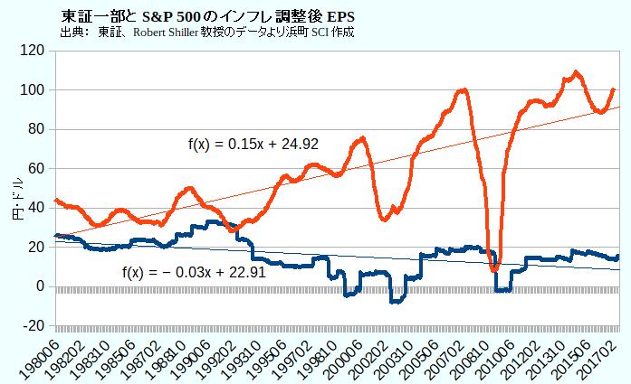 東証一部(青)とS&P 500(赤)のインフレ調整後EPS