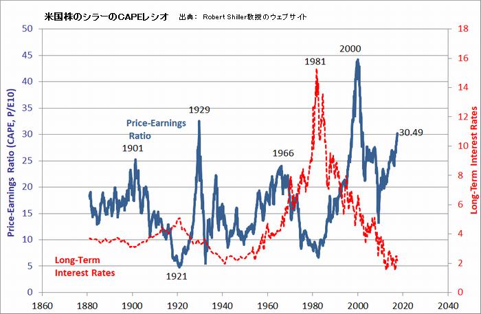 米国株のシラーのCAPEレシオ