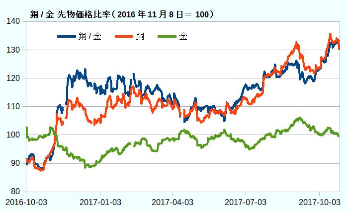 銅/金先物価格比率