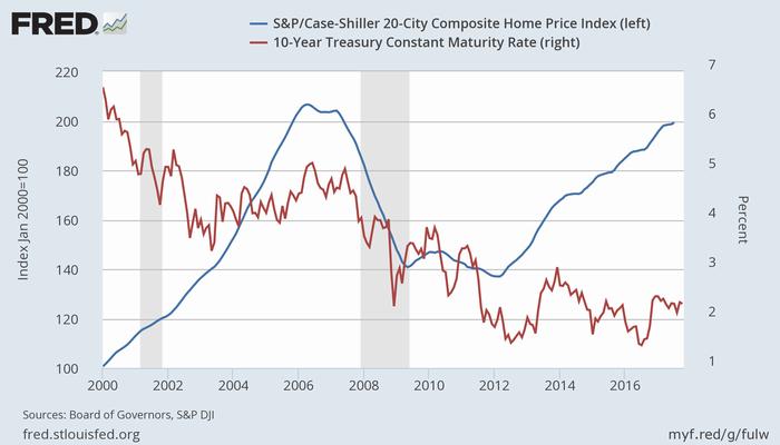 S&Pケースシラー住宅価格指数(20都市、青、左)と米10年債利回り(赤、右)