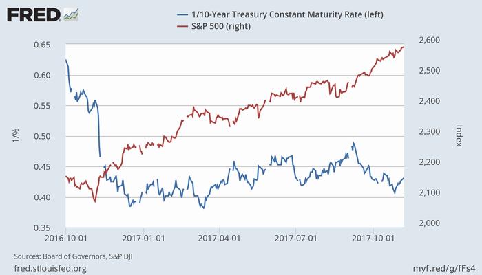 米10年債(利回りの逆数、青)とS&P 500指数(赤)