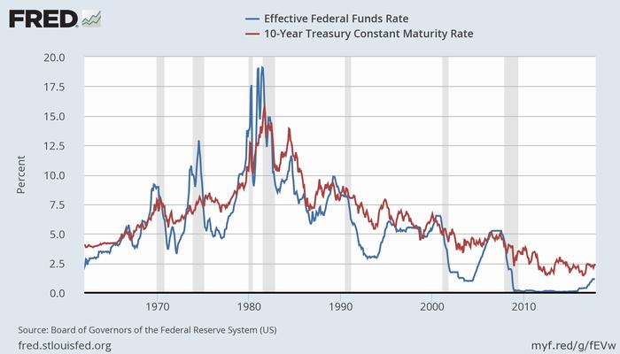 実効FF金利(青)と米10年債利回り(赤)(長期)