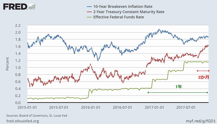 米10年債(青)・2年債(赤)利回りと実効FF金利(緑)