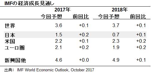 IMFの経済成長見通し