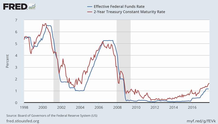実効FF金利と米2年債利回り
