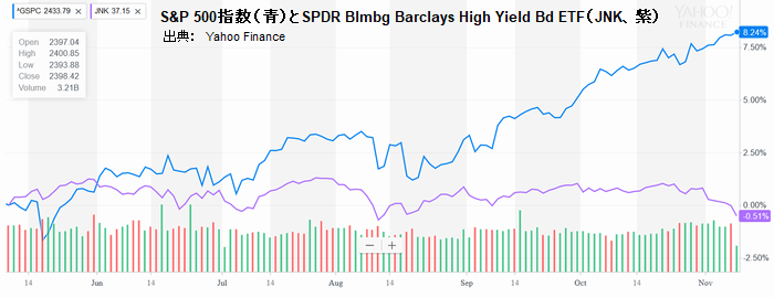 S&P 500指数(青)とSPDR Blmbg Barclays High Yield Bd ETF(JNK、紫)