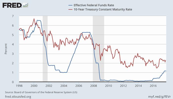 実効FF金利(青)と米10年債利回り(赤)