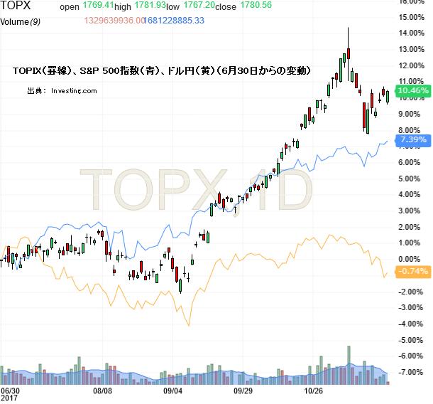 TOPIX(罫線)、S&P 500指数(青)、ドル円(黄)(6月30日からの変動)