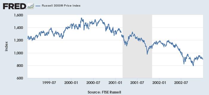 米不況(灰)と株価(青、Russell 3000)1999-2002年
