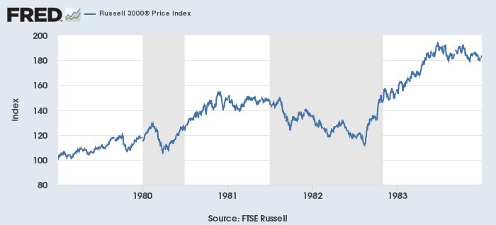 米不況(灰)と株価(青、Russell 3000)1979-83年