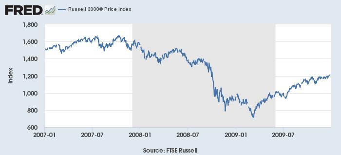 米不況(灰)と株価(青、Russell 3000)2007-09年