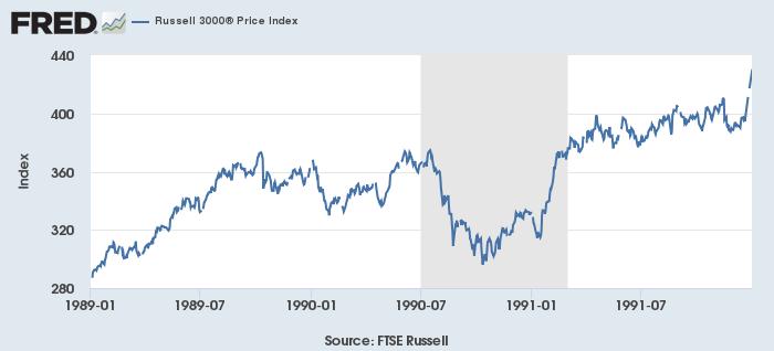 米不況(灰)と株価(青、Russell 3000)1989-91年