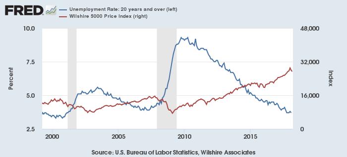 米失業率(青、左)と株価(Wilshire 5000、赤、右)2000年代以降
