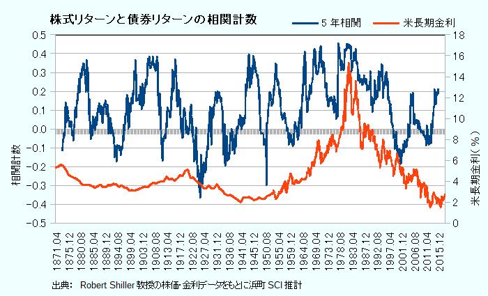 株式リターンと債券リターンの相関係数(5年)
