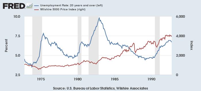 米失業率(青、左)と株価(Wilshire 5000、赤、右)1970-90年代