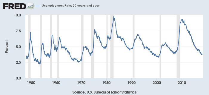 20歳以上の米失業率(灰色は景気後退期)