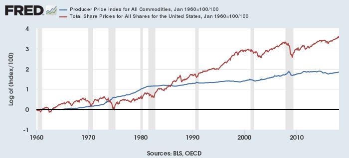 米コモディティ生産者指数(青)と米株価(赤)(1960年1月=1とし自然対数化)