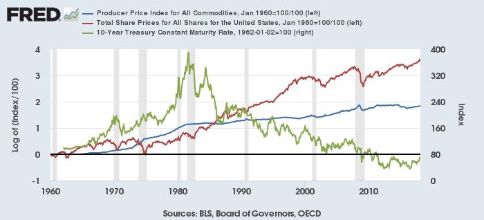 米コモディティ生産者指数(青)と米株価(赤)(1960年1月=1とし自然対数化)と米長期金利(緑)
