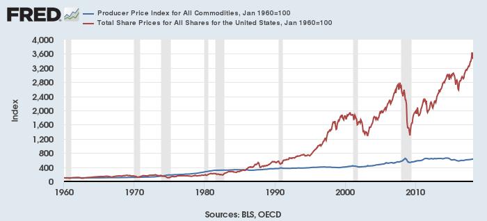 米コモディティ生産者指数(青)と米株価(赤)(1960年1月=100)