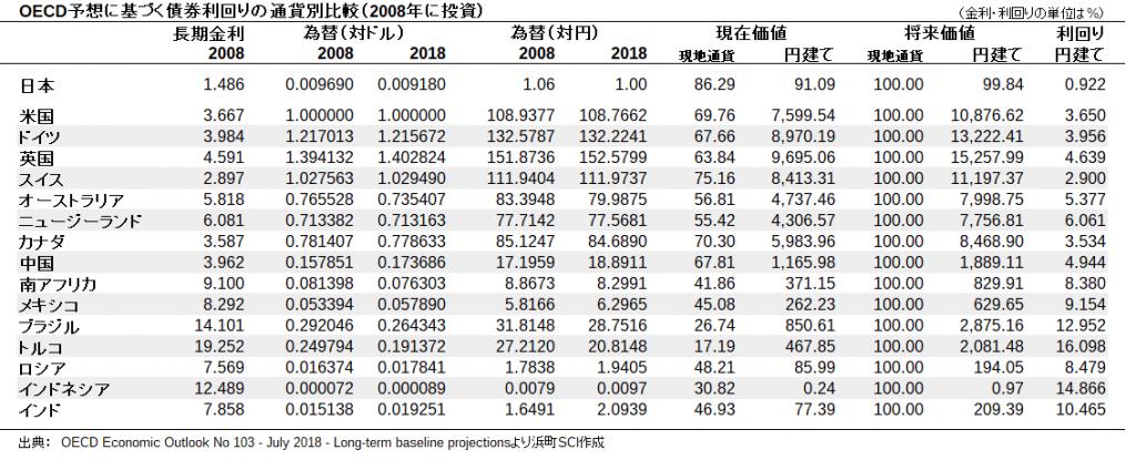 OECD予想に基づく債券利回りの通貨別比較(2008年に投資)