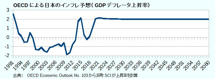 OECDによる日本のインフレ予想(GDPデフレータ上昇率)