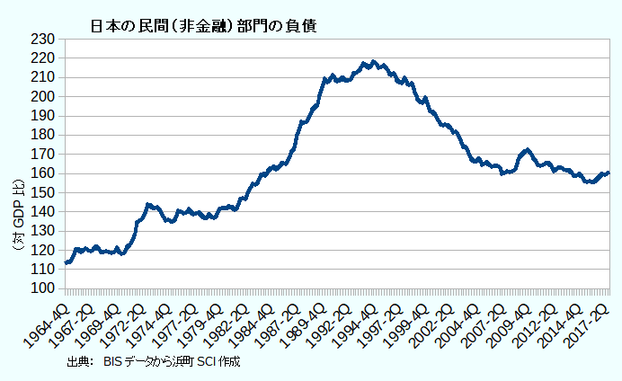 日本の民間(非金融)部門の負債