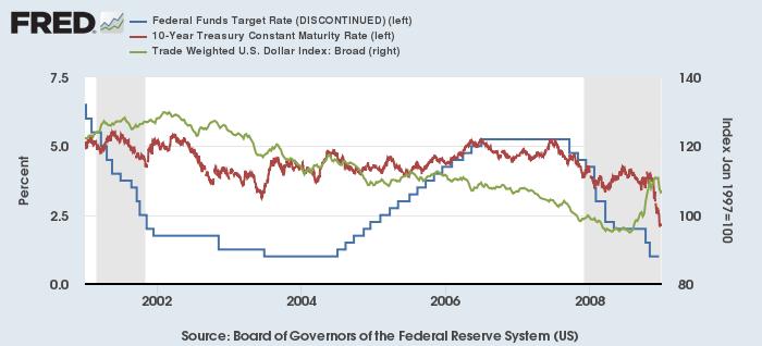 FF金利(青)、米10年債利回り(赤)と米ドル実効為替レート(緑、右)(2001-08年)