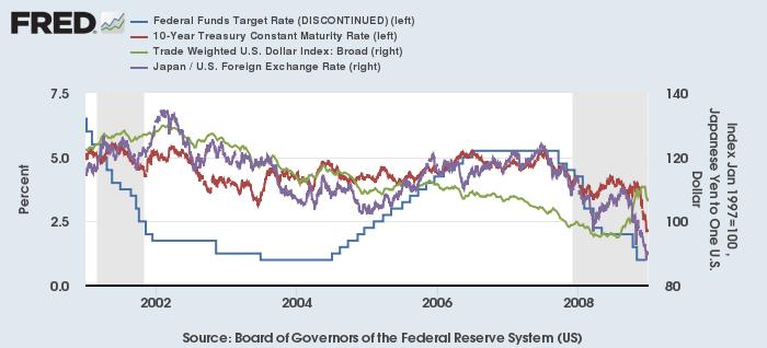 FF金利(青)、米10年債利回り(赤)、米ドル実効為替レート(緑、右)とドル円レート(紫、右)(2001-08年)