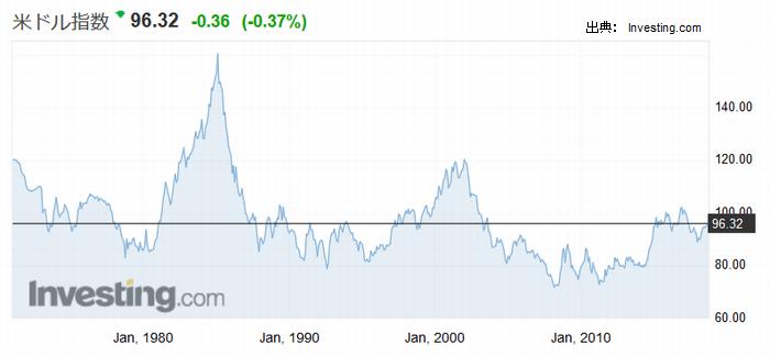 米ドル指数