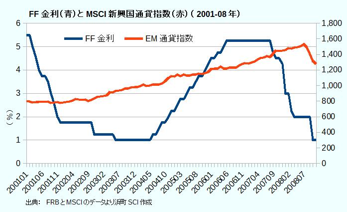 FF金利(青)とMSCI新興国通貨指数(赤)(2001-08年)