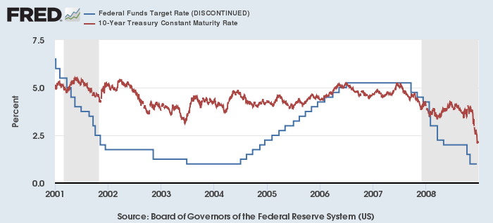 FF金利(青)と米10年債利回り(赤)(2001-08年)