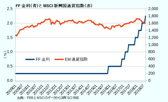 FF金利(青)とMSCI新興国通貨指数(赤)