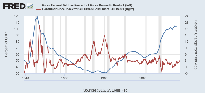 米連邦債務(グロス)対GDP比率(青、左)とCPI(都市部、赤、右)